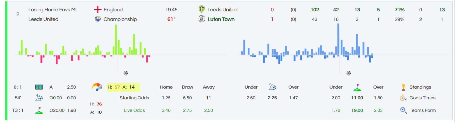 LiveBuilder makes it super easy to spot the best lay leading underdogs selections