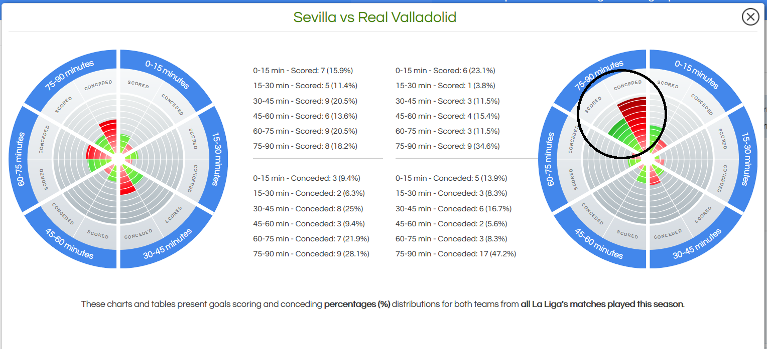 Goals Scoring and Conceding minutes intervals