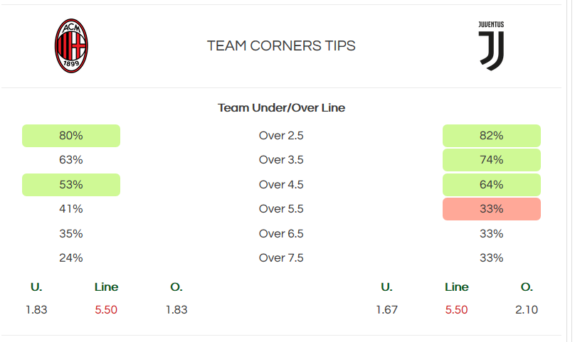 Team corners tips - bet the builder