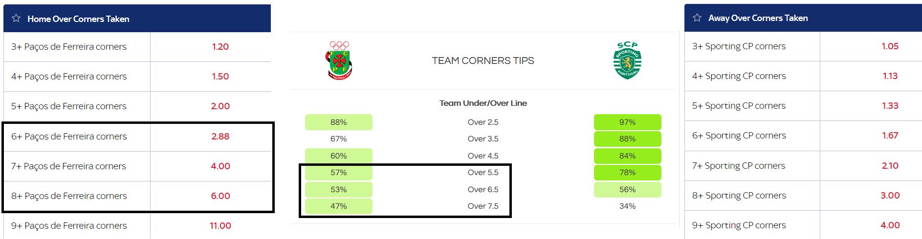 SIngle team over corners - Pacos Ferreira