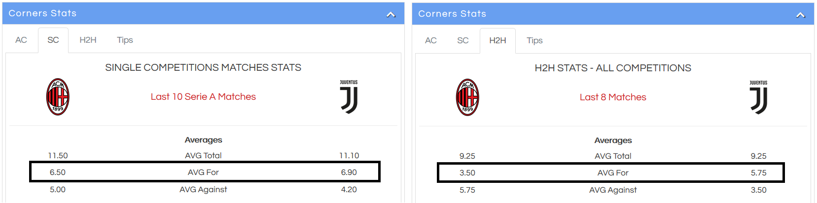 teams with most corners tips