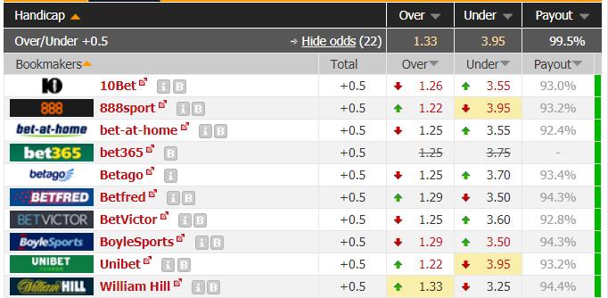 FHG under over 0.5 goals odds