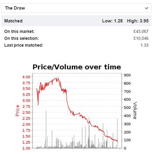LTD prices chart