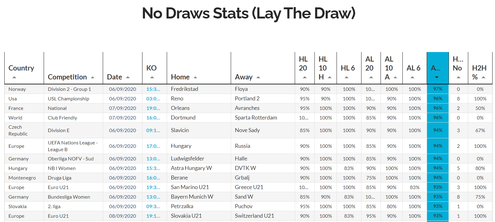 Lay The Draw pro soccer stats