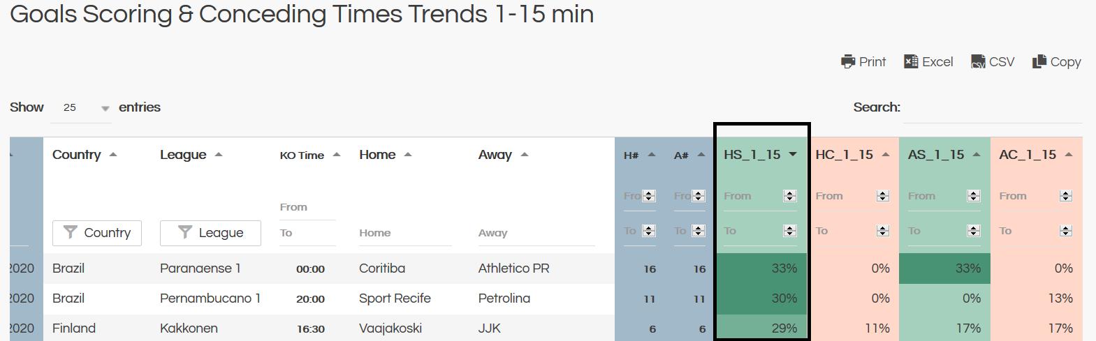 first half goals 1-15 minutes goals trends