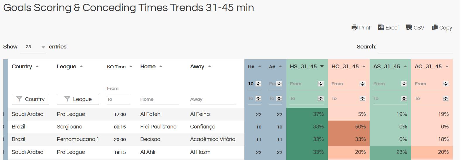 first half goals 31-45 minutes goals trends