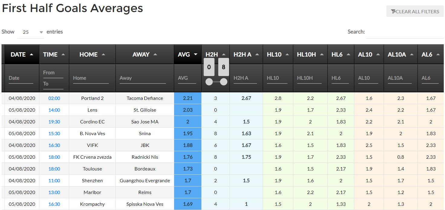 first half goals averages