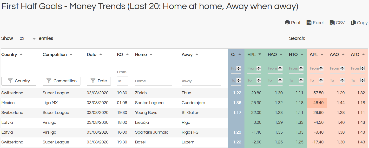 first half goals money trends - last 20 home at home away when away