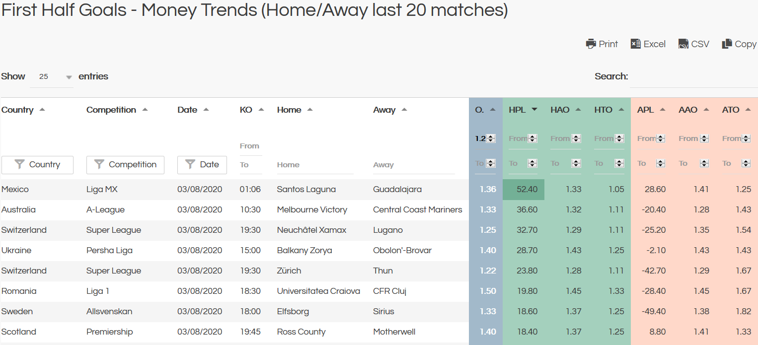 first half goals money trends - last 20 matches home and away