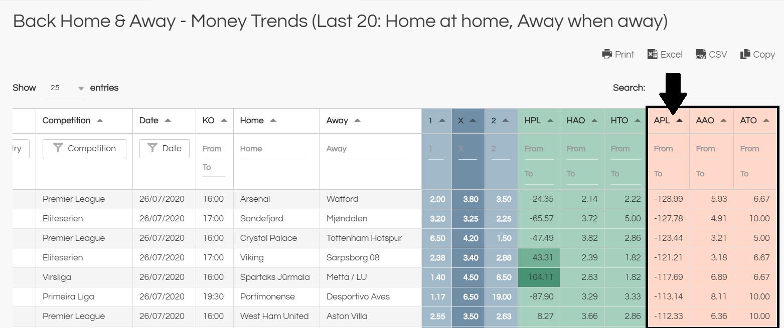 money trends - away win negative trends