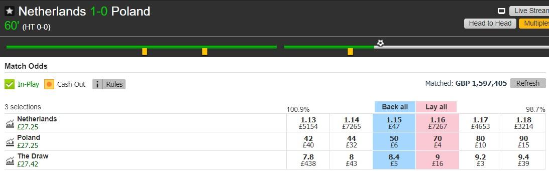 netherlands vs poland lay the draw profit