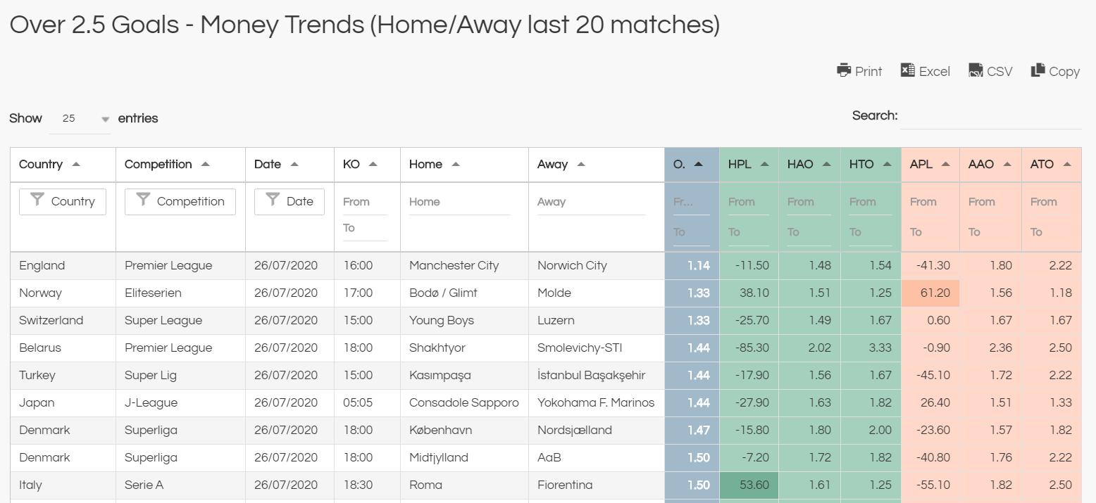 over 2.5 goals short odds poor value bets
