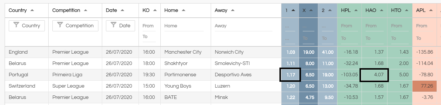 unusual low odds favourites