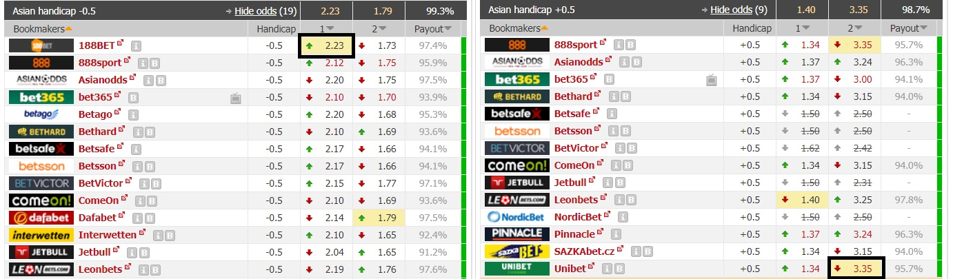 asian handicaps lay the draw
